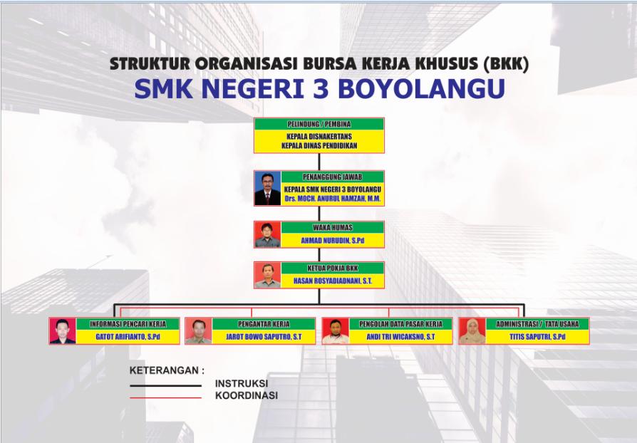 Struktur organisasi BKK tahun 2016
